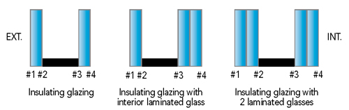 Numbering of the sides of insulating glazing