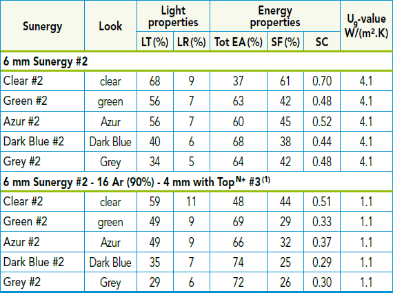 Performance & colour range table